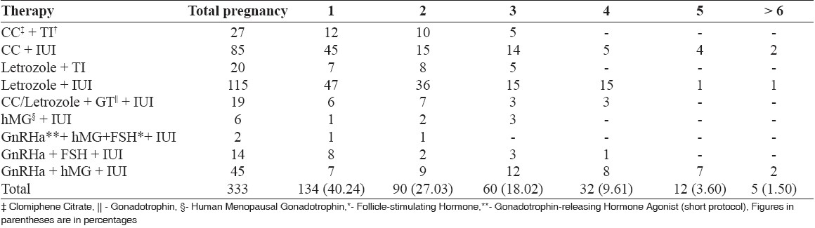 Table 3: Number of cycles required for conception with intrauterine insemination/timed intercourse