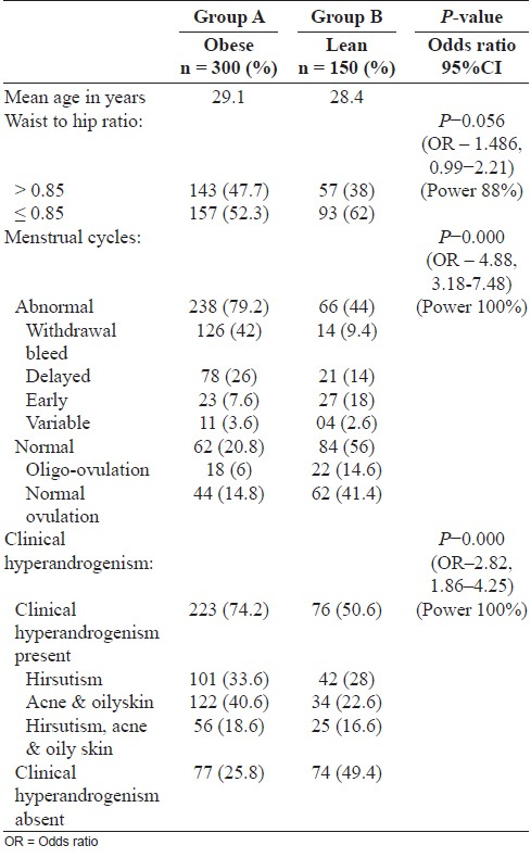 Table 3: Comparative data of various clinical features in lean vs. obese women with polycystic ovarian syndrome