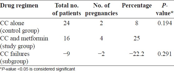 Table 5: Pregnancy rates