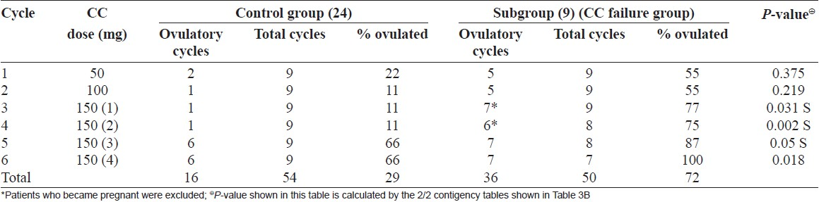 Table 2A: Comparison of ovulation before and after addition of metformin in the same patient