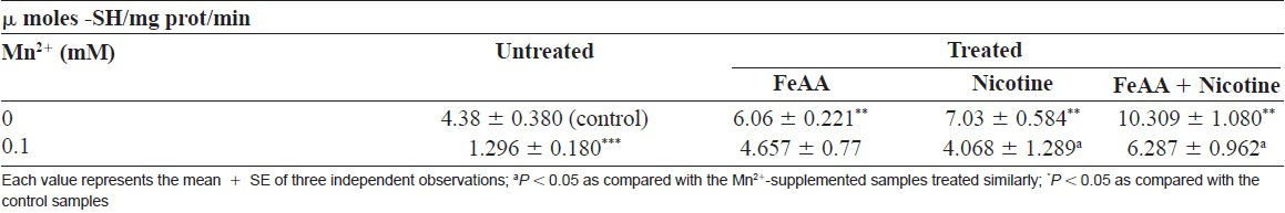 Table 3: Glutathione oxidized (GSSG) content in the human spermatozoal samples untreated/treated with FeAA,