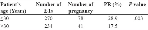 Table 1: Pregnancy rates according to patients' age