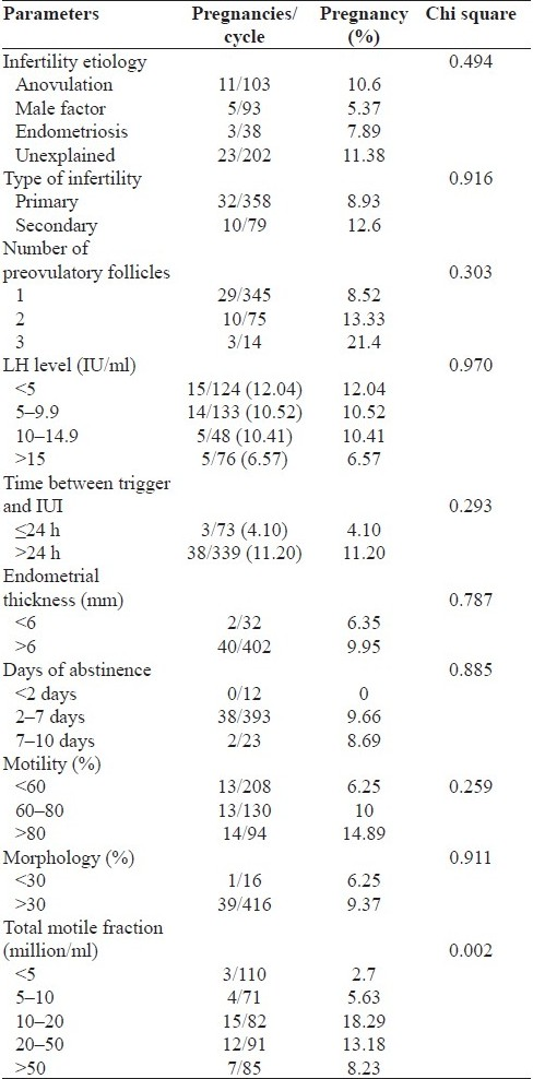 Table 1 :Factors affecting pregnancy rates in intrauterine insemination