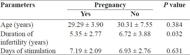 Predictive factors for pregnancy after intrauterine