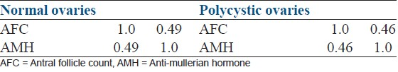 Table 1: Correlation of antral follicle count and anti-mullerian hormone