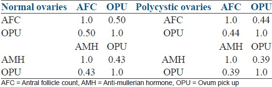 Table 4: Correlation of AFC and AMH with ova retrieved on ovum pick up for PCO and non - PCO groups, <i>N</i>=75