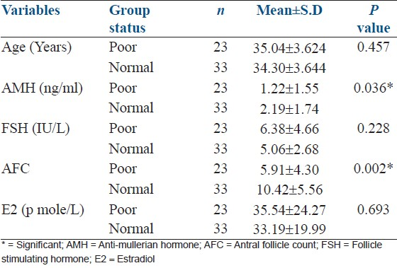 relationship between amh and antral follicle count