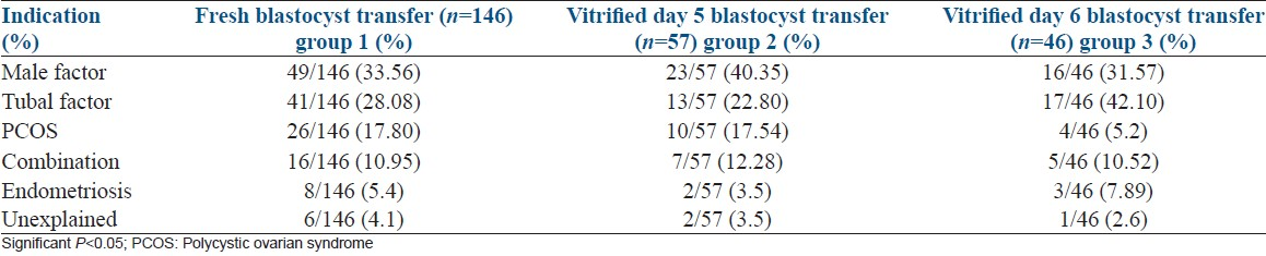 Comparison of clinical outcomes following vitrified warmed day 5/6