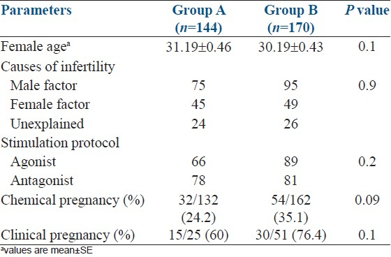 Impact of different embryo loading techniques on pregnancy rates in