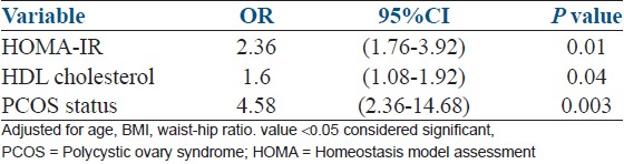 Table 3: Multivariate logistic regression analysis for hepatic steatosis as dependent variable (n=109)
