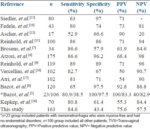 Table 3: Sensitivity, specificity, positive and negative predictive values of TVS for the diagnosis of adenomyosis from previous series compared with this series