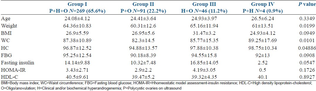 Table 1: Anthropometric and clinical data of different polycystic ovary syndrome phenotypes