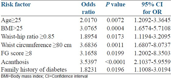 Table 3: Logistic regression analysis showing the predictive association of clinical variables and presence of metabolic syndrome