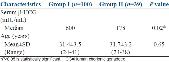 Predictive value of early serum beta-human chorionic