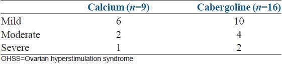 Table 3: Severity of OHSS in the two study group (<i>n</i>=number of patients with OHSS in two arms)