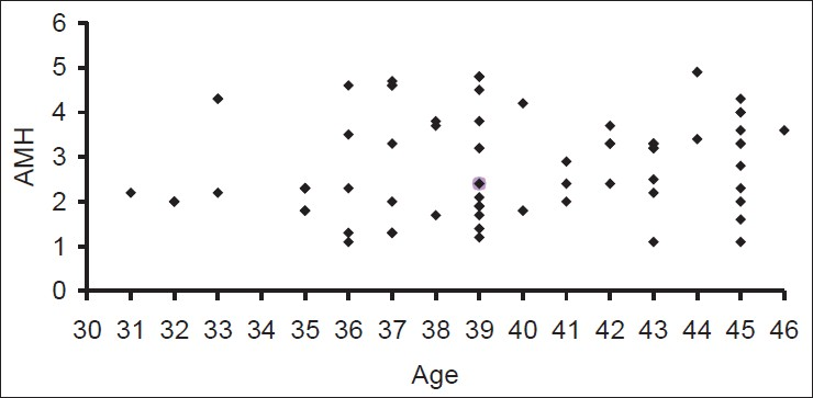 Figure 1: Age and AMH relationship