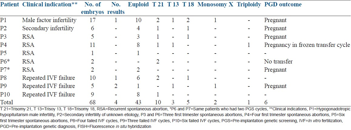 Table 1: Summary of the 10 PGD cycles showing the clinical indication for PGS, the details of a number of embryos biopsied and FISH results and pregnancy outcome