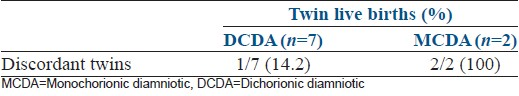 Table 5: Outcome of twin deliveries of DCDA and MCDA group