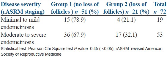 Table 4: Relationship between intraoperative staging of endometriosis and loss of follicles on histopathological examination (<i>n</i>=72 excluding one bilateral with discrepancy)