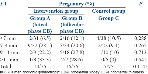 Table 2:  Effect  of  endometrial  thickness  on  day  of  hCG  trigger  on  pregnancy  outcome  after  EB