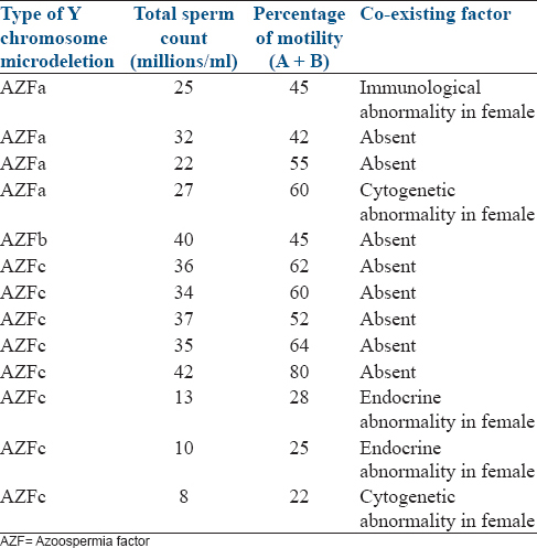 Table 4: Distribution of Y chromosome microdeletion positive cases with respect to three AZF regions, semen analysis, and co-existing factors