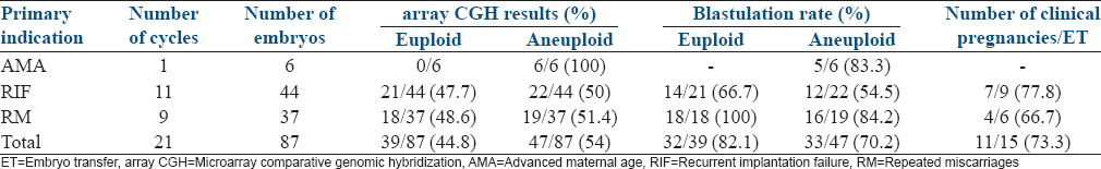 Table 1: Aneuploidy, blastulation rates, and clinical pregnancies in patients with different indications for preimplantation genetic screening