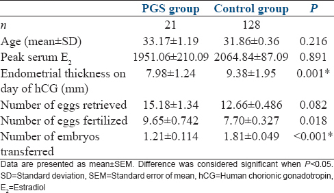 Table 3: Comparison of cycle characteristics between the study and control group