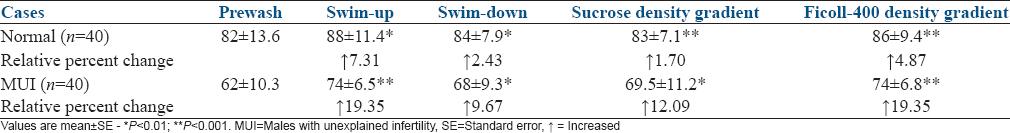 Table 1: Sperm viability (%) and relative change (%) after separation by swim - up, swim - down, sucrose density gradient, and Ficoll - 400 density gradient method