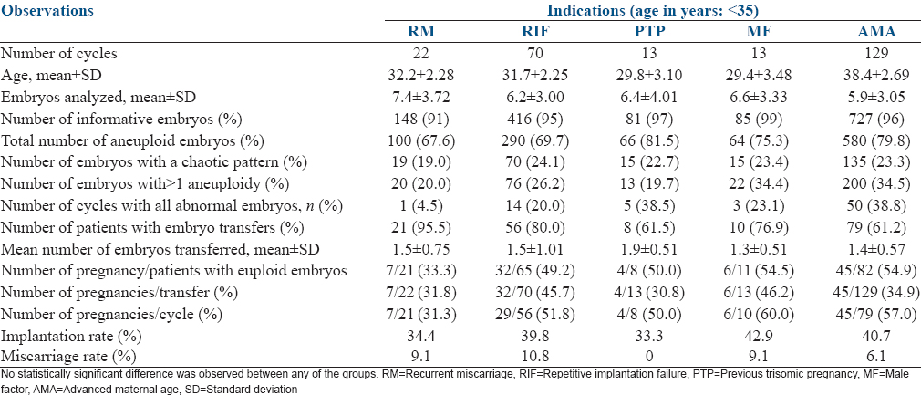 Table 3: Clinical outcomes of 227 comprehensive chromosome screening cycles according to the different indications