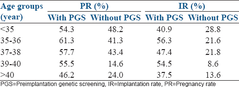 Table 4: Clinical outcome comparison of patients with or without preimplantation genetic screening