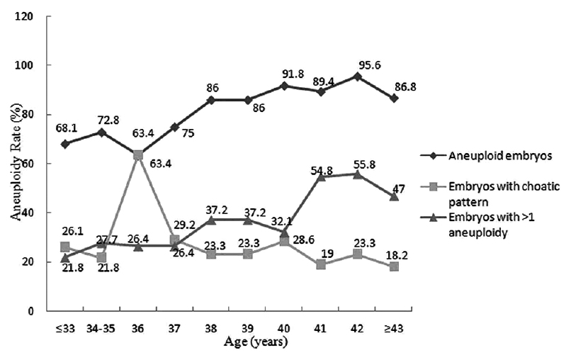 Figure 1: Relationship between aneuploidy rates and maternal age