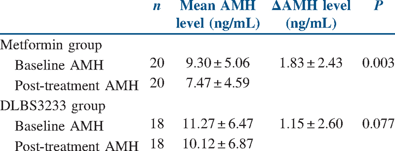 Table 2: Baseline and post-treatment serum AMH level