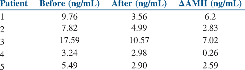 Table 4: Baseline and post-metformin treatment AMH level in pregnant patients