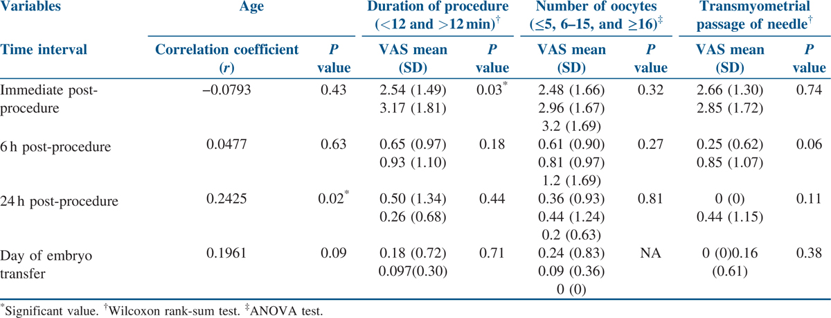 Table 3: Variables and its association with pain score