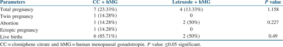 A study of controlled ovarian stimulation with clomiphene ...