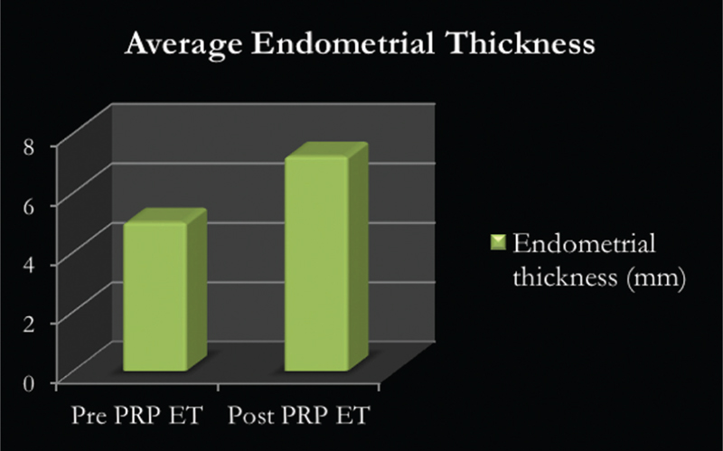 Figure 1: Average endometrial thickness pre and post PRP infusion