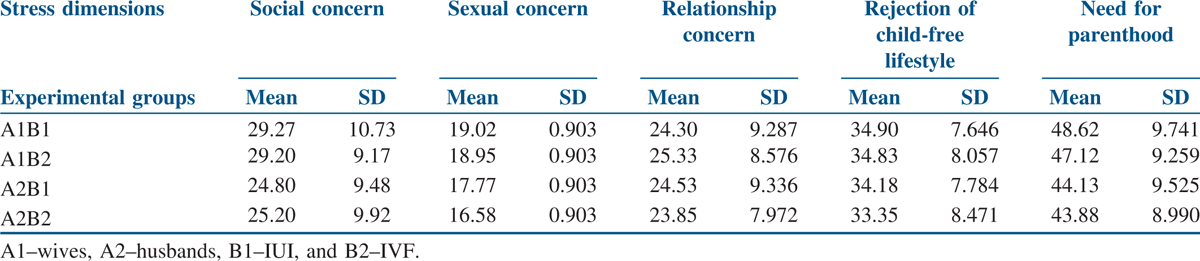 Table 4 Summary Of Mean And Standard Deviation SD All The Experimental
