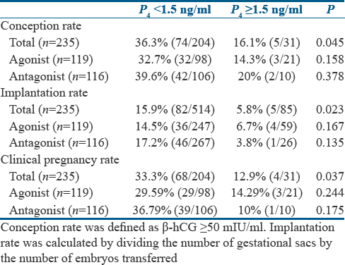 The impact of progesterone level on day of hCG injection in IVF