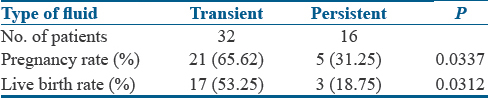 Table 3: Distribution of patients according to transient versus persistent fluid and its outcome