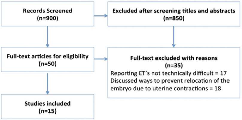 Difficult embryo transfer: A systematic review Arora P, Mishra V - J