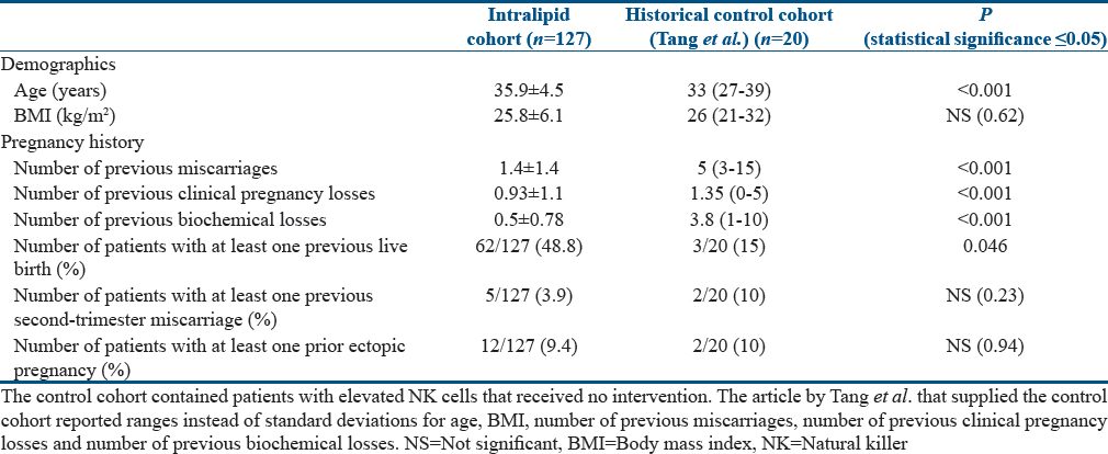 Table 2: Demographics and pregnancy histories of the intralipid cohort compared to a historical control population