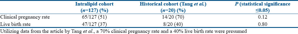 Table 4: Chi-squared analysis evaluating the effect of intralipid on clinical pregnancy and live birth rates