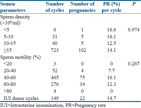 An intrauterine insemination audit at tertiary care hospital