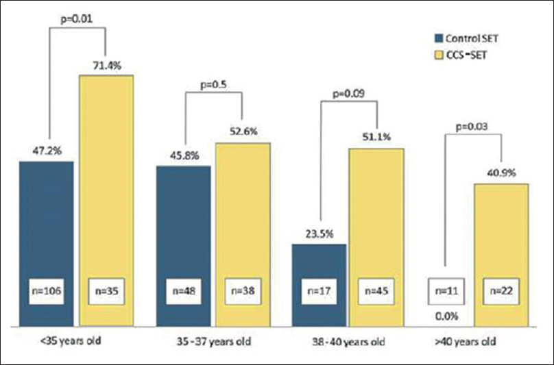 Figure 7: Overall implantation rate increases in comprehensive chromosome screening with eSET cases independent of age
