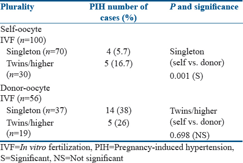 Comparison of obstetric outcomes of pregnancies after donor