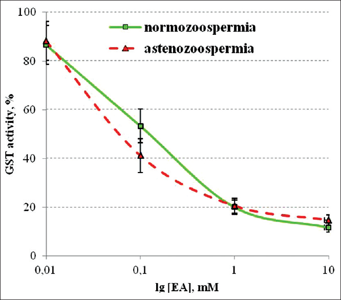 Figure 4: Inhibition of glutathione <i>S</i>-transferases activity by ethacrynic acid in spermatozoa obtained from normospermic and asthenozoospermic samples, <i>M±SE, n</i> = 6<i>–</i> 8. Results are given as percentage of the control activity taken as 100% (enzyme activity in the absence of ethacrynic acid)