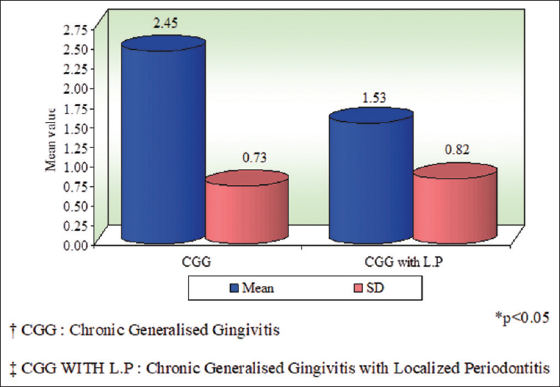 Figure 3: Comparison of chronic generalized gingivitis and chronic generalized gingivitis with localized periodontitis groups with respect to ejaculation volume (ml) scores