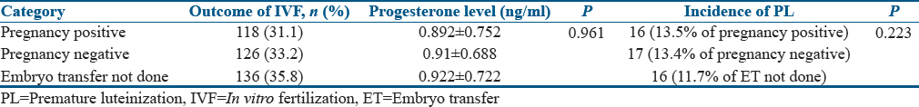 Table 3: Outcome of the <i>in vitro</i> fertilization and embryo transfer, incidence of premature luteinization, and progesterone level on the day of ovulation trigger