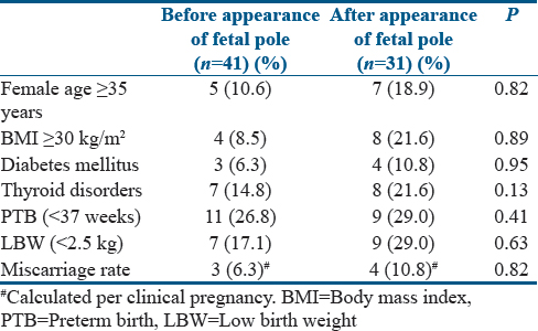 Comparison of perinatal outcomes of singletons following vanishing