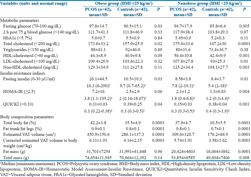 Table 2: Comparison of metabolic parameters, insulin resistance indices, and body composition parameters between polycystic ovary syndrome women (obese and nonobese) and controls (obese and nonobese)
